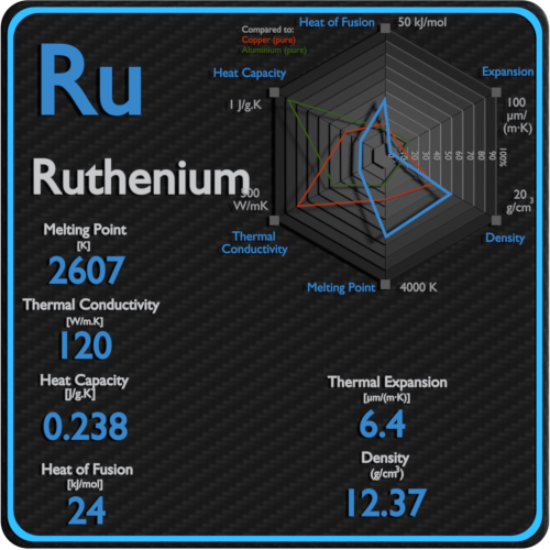 Ruthenium-melting-point-conductivity-thermal-properties