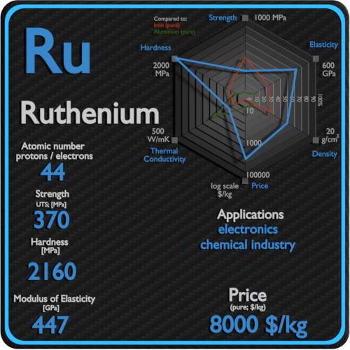Ruthenium-properties-price-application-production