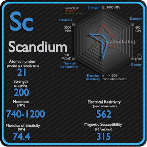 Scandium-electrical-resistivity-magnetic-susceptibility