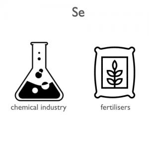 Selenium-applications