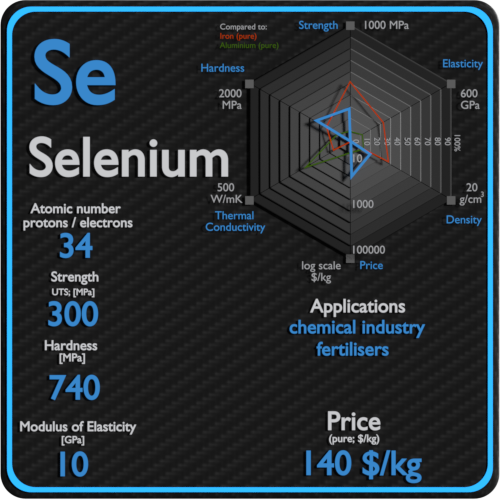 Selenium-properties-price-application-production