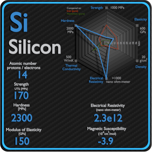 Silicon-electrical-resistivity-magnetic-susceptibility