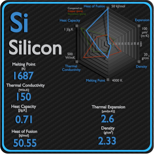 Silicon-melting-point-conductivity-thermal-properties