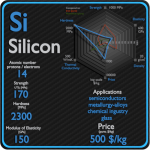 Silicon - Properties - Price - Applications - Production