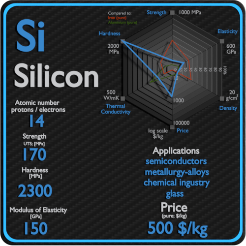 Silicon-properties-price-application-production