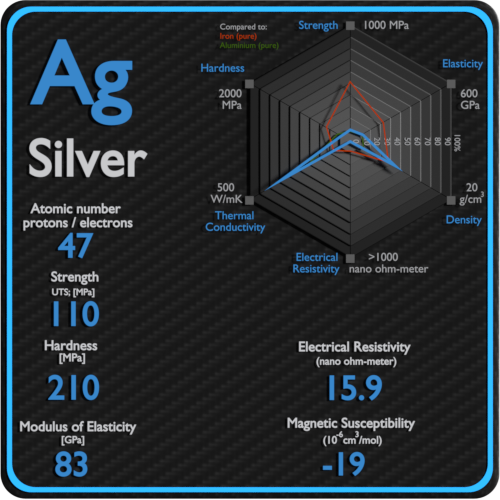 Silver-electrical-resistivity-magnetic-susceptibility