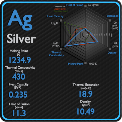 Silver-melting-point-conductivity-thermal-properties