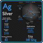 Silver - Properties - Price - Applications - Production