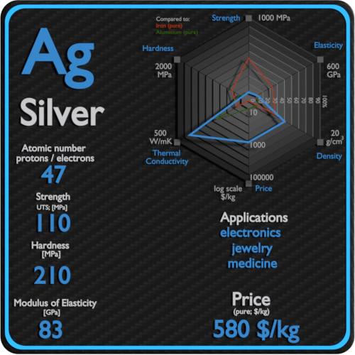 Silver-properties-price-application-production