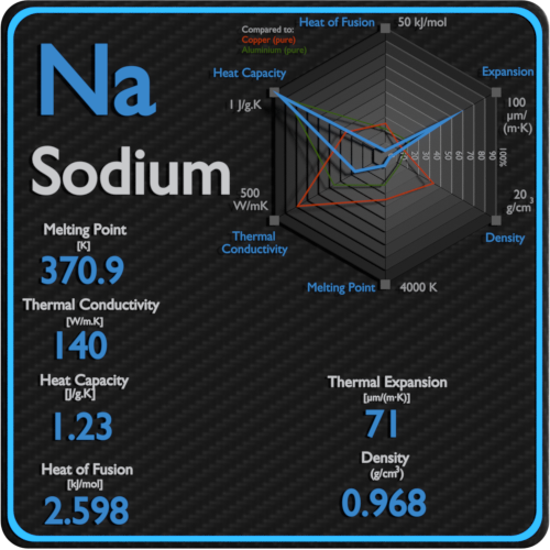 Sodium-melting-point-conductivity-thermal-properties