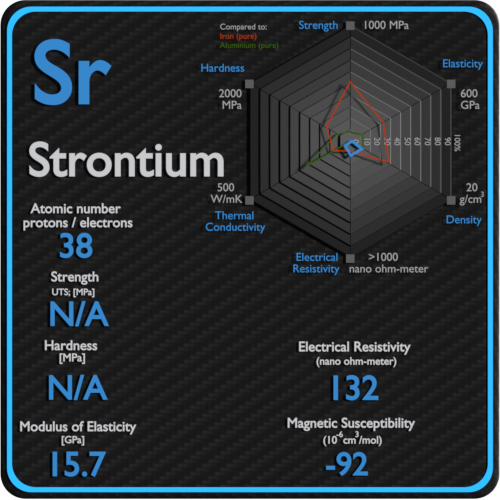 Strontium-electrical-resistivity-magnetic-susceptibility