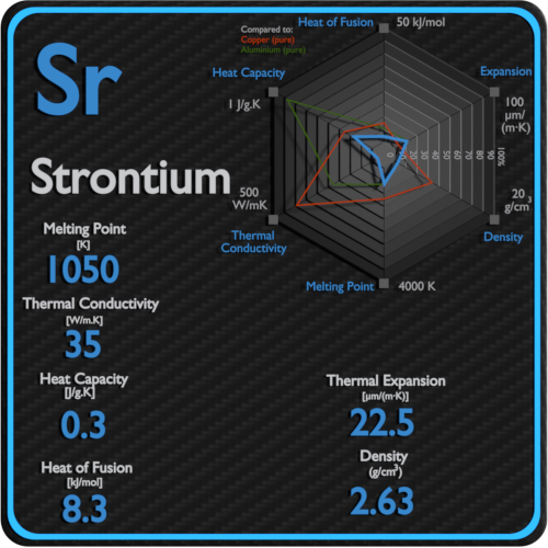 Strontium-melting-point-conductivity-thermal-properties