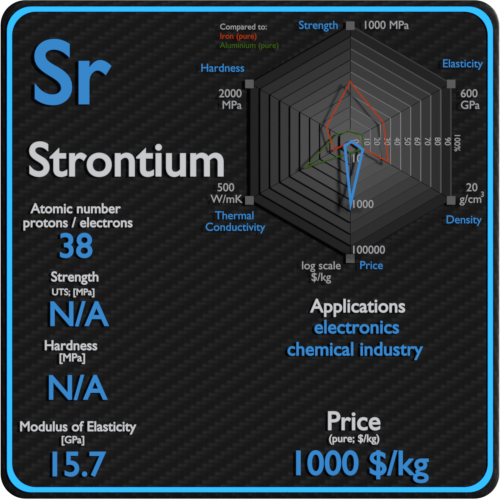 Strontium-properties-price-application-production
