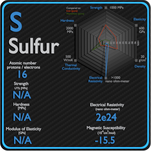Sulfur-electrical-resistivity-magnetic-susceptibility