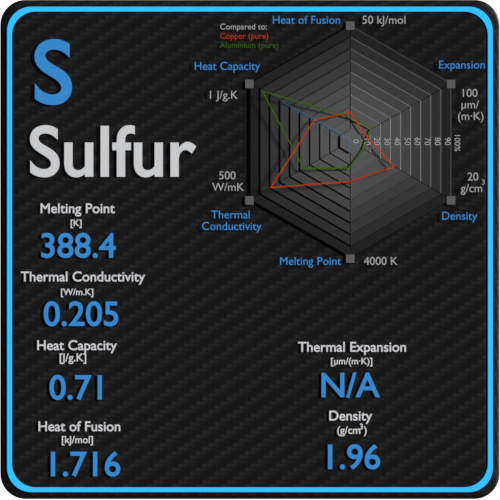 Sulfur-melting-point-conductivity-thermal-properties