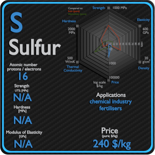 Sulfur-properties-price-application-production