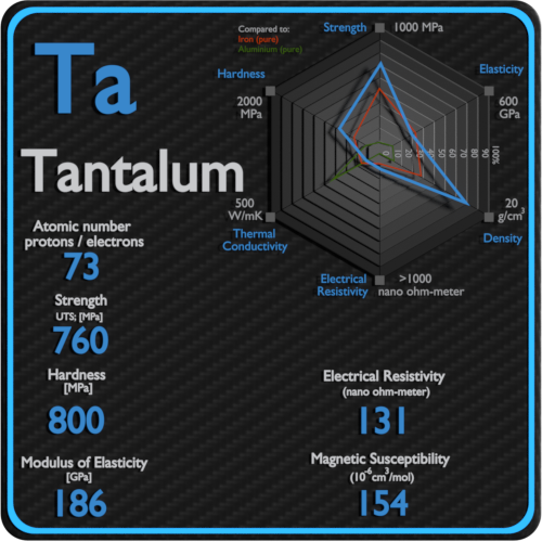 Tantalum-electrical-resistivity-magnetic-susceptibility