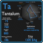 Tantalum - Properties - Price - Applications - Production