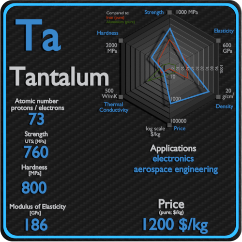 Tantalum-properties-price-application-production