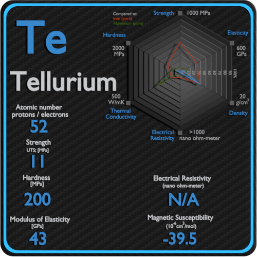 Tellurium-electrical-resistivity-magnetic-susceptibility