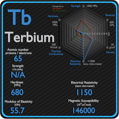 Terbium-electrical-resistivity-magnetic-susceptibility
