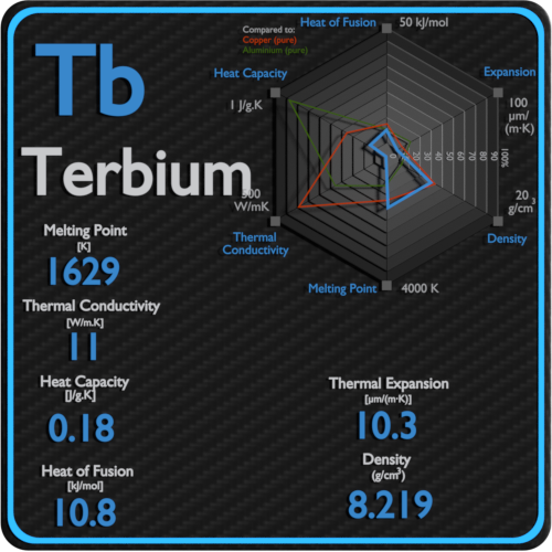 Terbium-melting-point-conductivity-thermal-properties