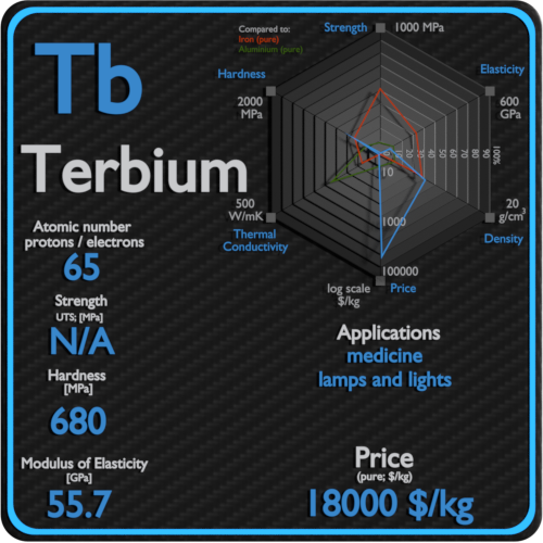 Terbium-properties-price-application-production