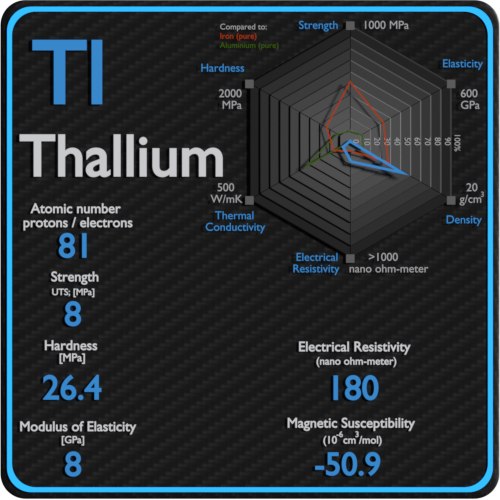 Thallium-electrical-resistivity-magnetic-susceptibility