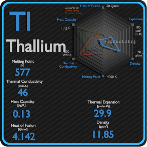 Thallium-melting-point-conductivity-thermal-properties