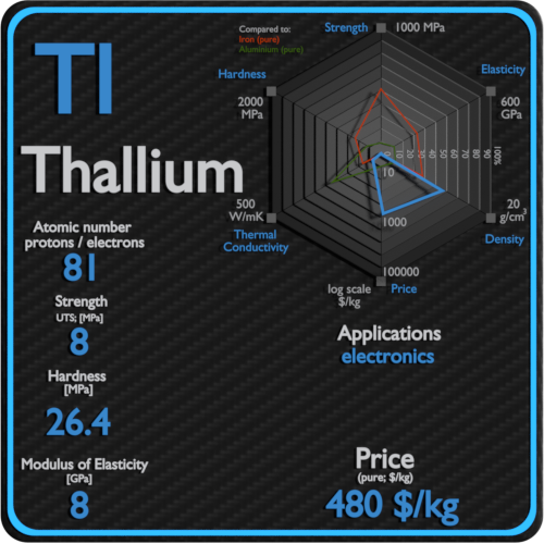 Thallium-properties-price-application-production