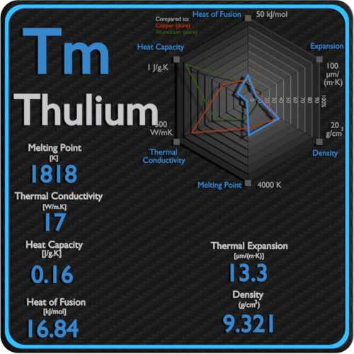 Thulium-melting-point-conductivity-thermal-properties