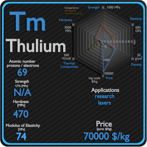 Thulium-properties-price-application-production