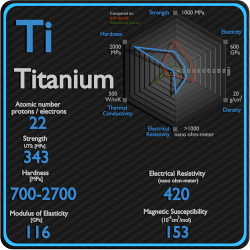 Titanium-electrical-resistivity-magnetic-susceptibility