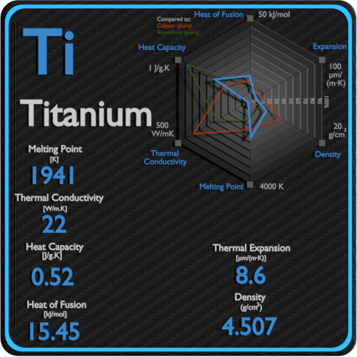 Titanium-melting-point-conductivity-thermal-properties