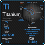 Titanium - Properties - Price - Applications - Production