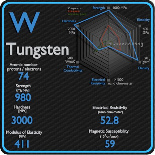 Tungsten-electrical-resistivity-magnetic-susceptibility