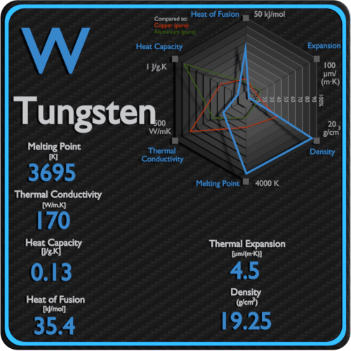 Tungsten-melting-point-conductivity-thermal-properties