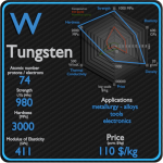 Tungsten - Properties - Price - Applications - Production