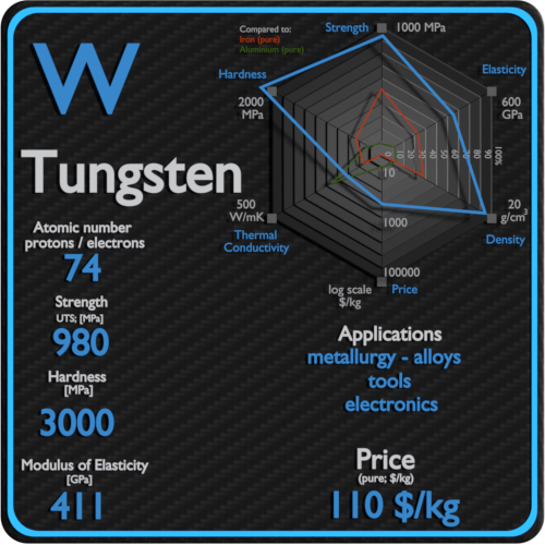 Tungsten-properties-price-application-production