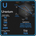 Uranium - Properties - Price - Applications - Production