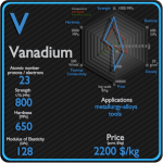 Vanadium - Properties - Price - Applications - Production