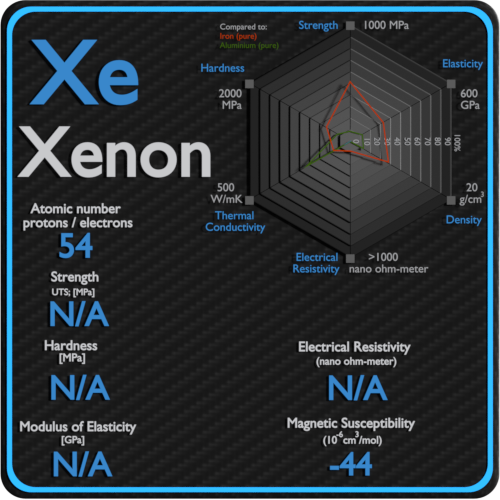Xenon-electrical-resistivity-magnetic-susceptibility