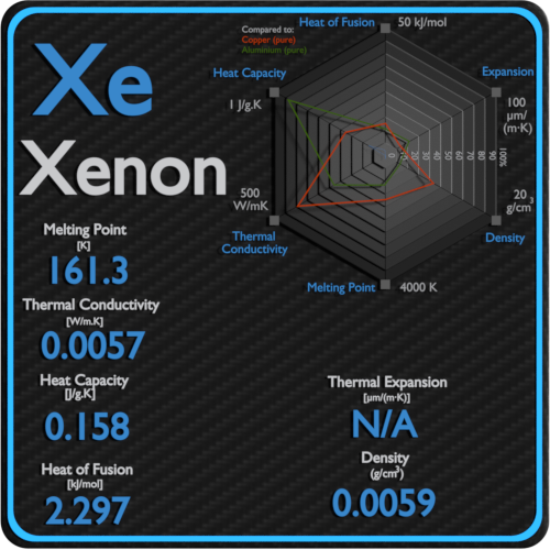 Xenon-melting-point-conductivity-thermal-properties