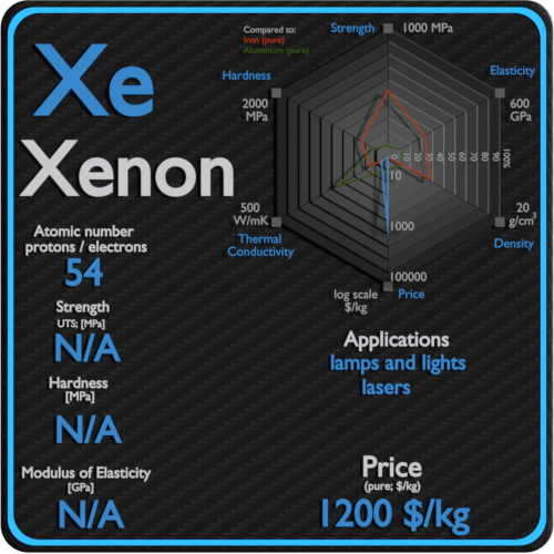 Xenon-properties-price-application-production