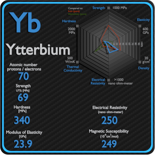 Ytterbium-electrical-resistivity-magnetic-susceptibility