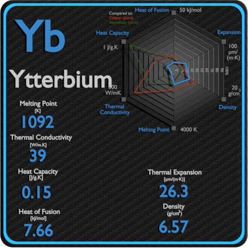 Ytterbium-melting-point-conductivity-thermal-properties