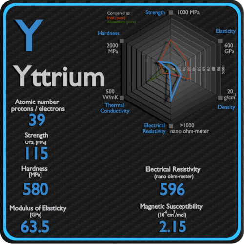 Yttrium-electrical-resistivity-magnetic-susceptibility