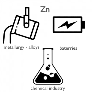 Zinc-applications