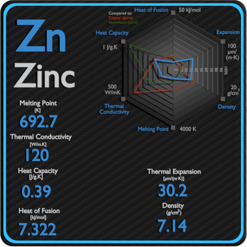 Zinc-melting-point-conductivity-thermal-properties