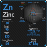 Zinc - Properties - Price - Applications - Production